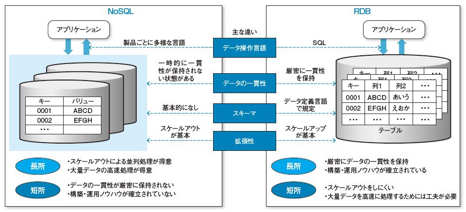 図2●NoSQL とRDBの特性の違い<br...