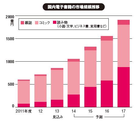 japon manga numérique ventes
