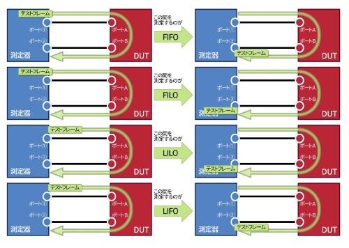第3回 L2スイッチの徹底研究(3)-スイッチの処理時間に着目する - 実測で分かったIT製品の実力:ITpro ...