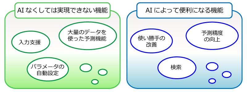 AIの得意分野は「人探し」 - 業務パッケージでもAI:日経クロステック ...