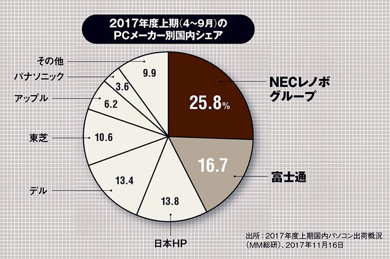 【調査】 国内PC市場、シェア首位NECレノボ、2位富士通、3位日本HP、4位デル、5位東芝・・・MM総研 ->画像>7枚